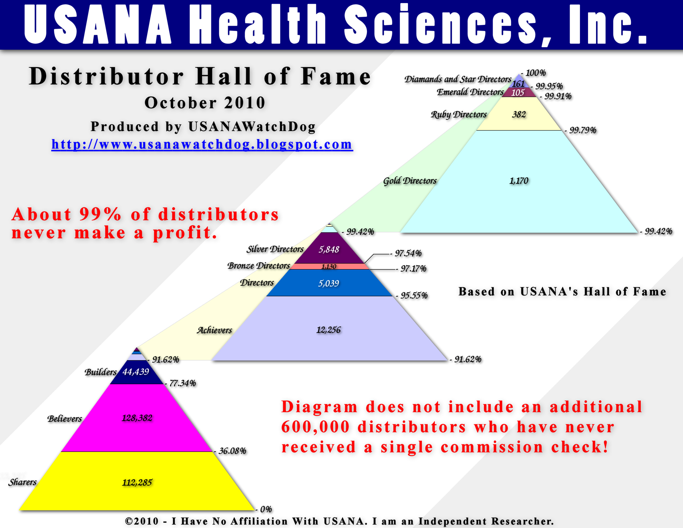 Usana distributors lose money