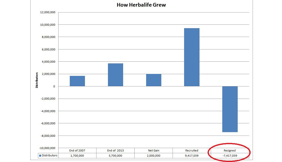 herbalife-failure-chart
